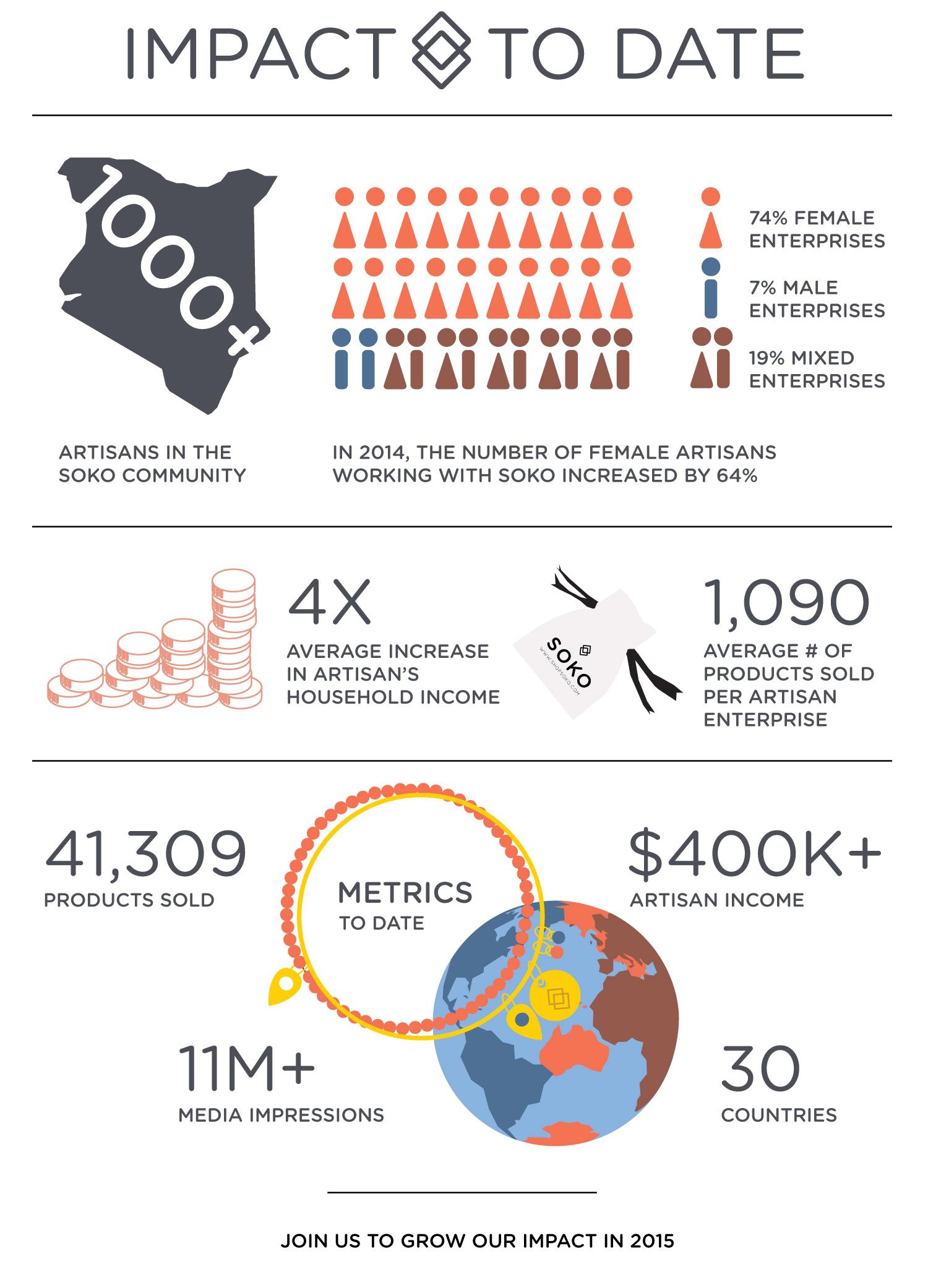 Soko Impact Infographic